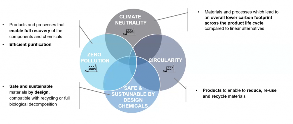 Dimensions of Sustainability   Entering the Circular Economy