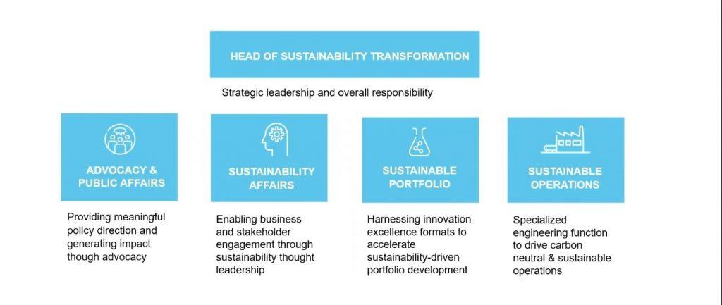 Strategic Leadership for the circular economy   Clariant